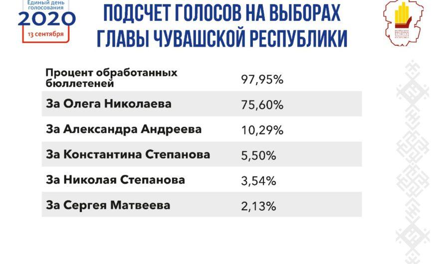 После обработки 97,95% протоколов Олег Николаев набрал 75,6% голосов на выборах Главы Чувашии