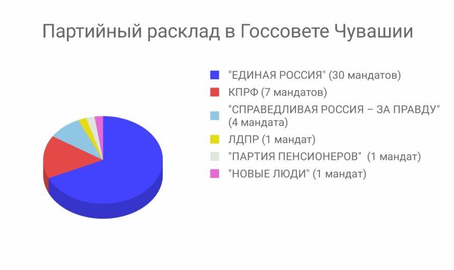 2/3 парламента в Чувашии займут представители партии «Единая Россия»